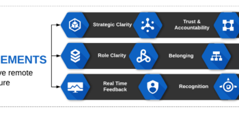 9-core-requirements-effective-remote