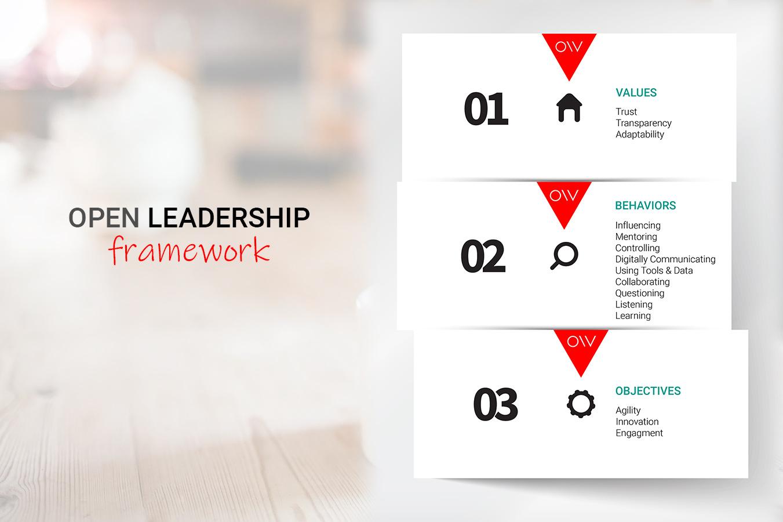 Open Leadership Framework