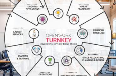 coworking-turnkey-openwork