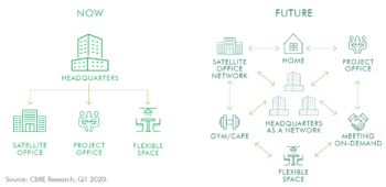 modern workplace ecosystem